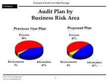 15 Blank 3 Year Audit Plan Template Maker with 3 Year Audit Plan Template