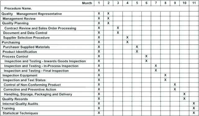 42 Best Audit Plan Schedule Template for Ms Word with Audit Plan Schedule Template