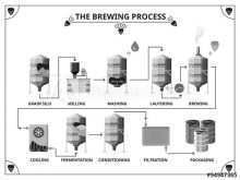Brewery Production Schedule Template