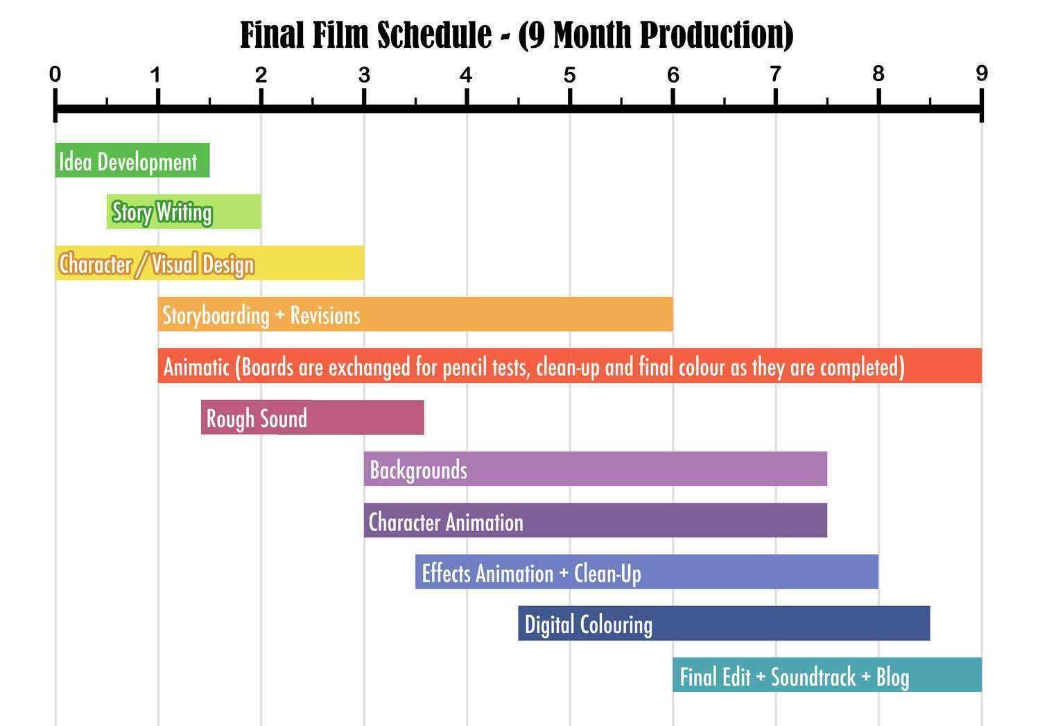 79 Report Book Production Schedule Template Formating with Book Production Schedule Template