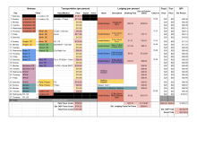Travel Itinerary Budget Template