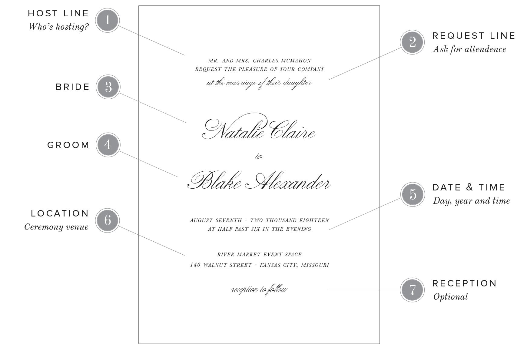 68 Create Wedding Dinner Invitation Text Message Layouts with Wedding Dinner Invitation Text Message